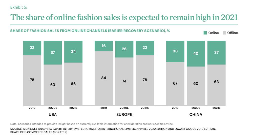 «Поиск перспективы в тревожное время». Главное из доклада The Business of Fashion и McKinsey о состоянии моды в 2021 году (фото 2)
