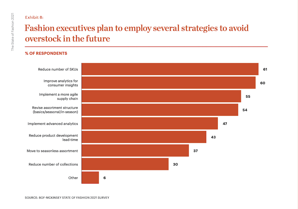 «Поиск перспективы в тревожное время». Главное из доклада The Business of Fashion и McKinsey о состоянии моды в 2021 году (фото 4)