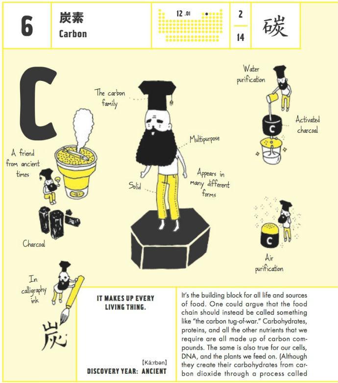 Иллюстрированная таблица Менделеева (фото 5)