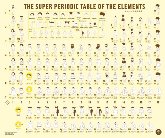 Иллюстрированная таблица Менделеева (фото 2)