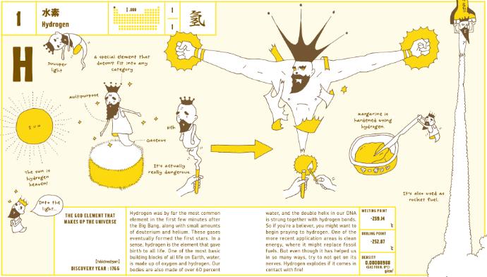 Иллюстрированная таблица Менделеева (фото 7)